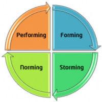 Gruppendynamik kennenlernen